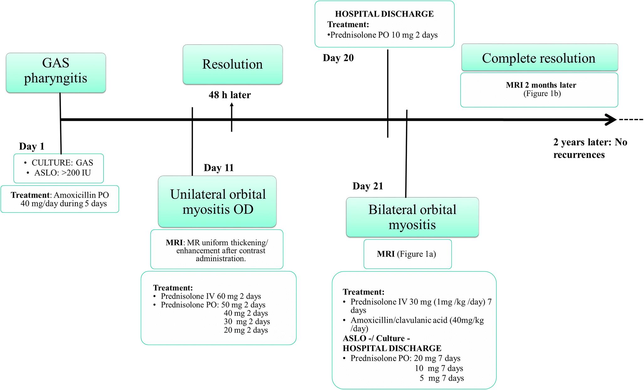 Bilateral Orbital Myositis In A Child Following Streptococci