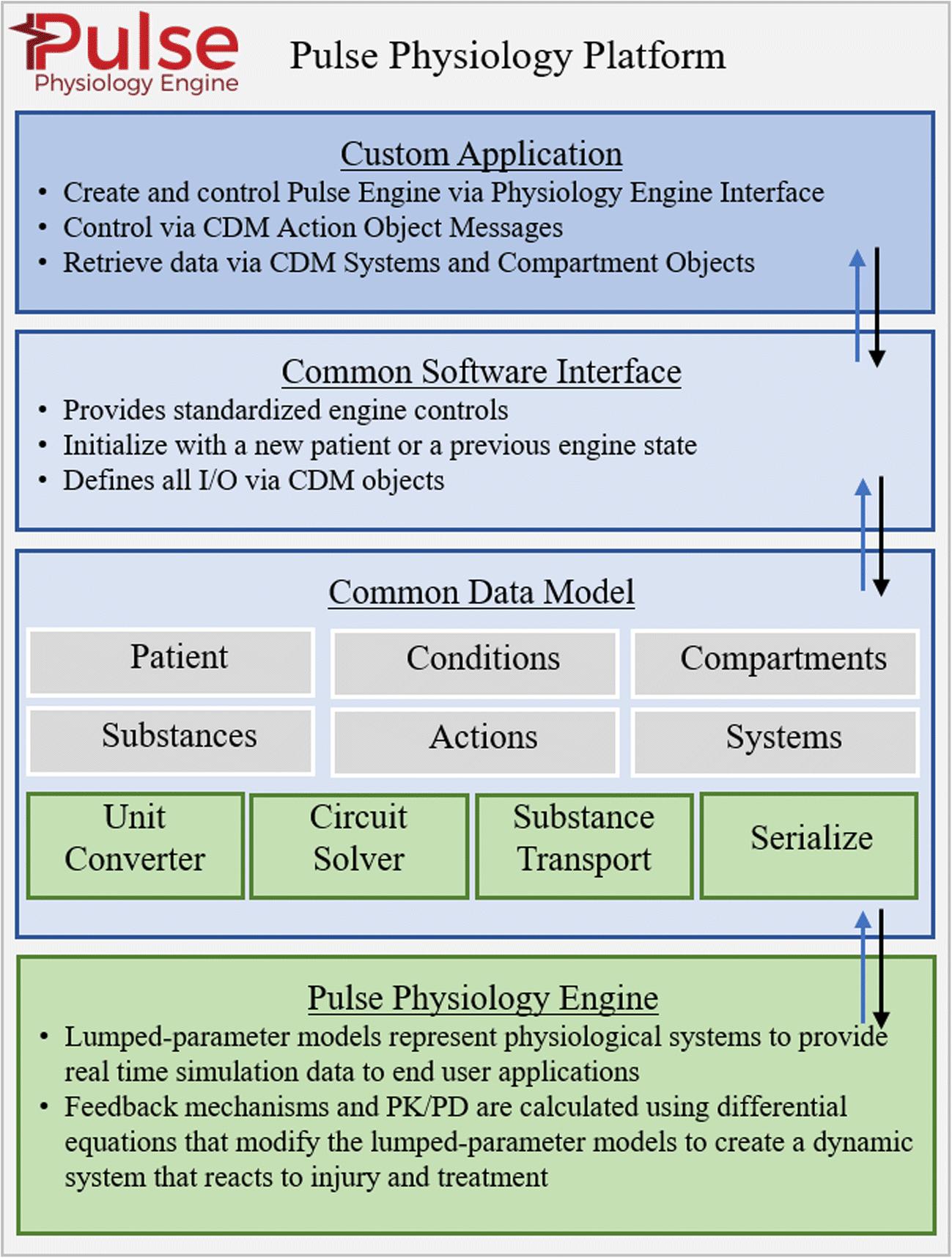 Pulse Physiology Engine: an Open-Source Software Platform