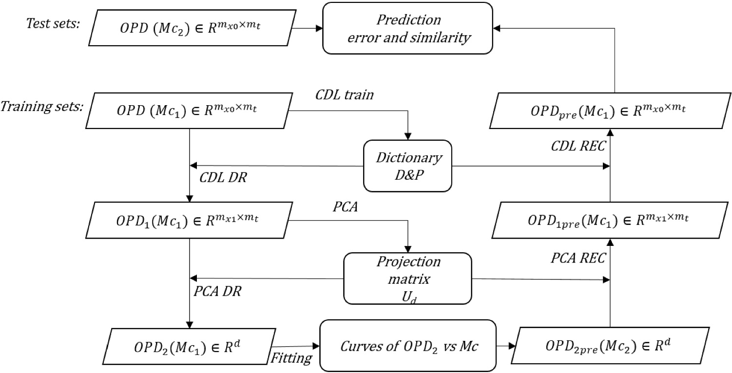 OPD analysis and prediction in aero-optics based on