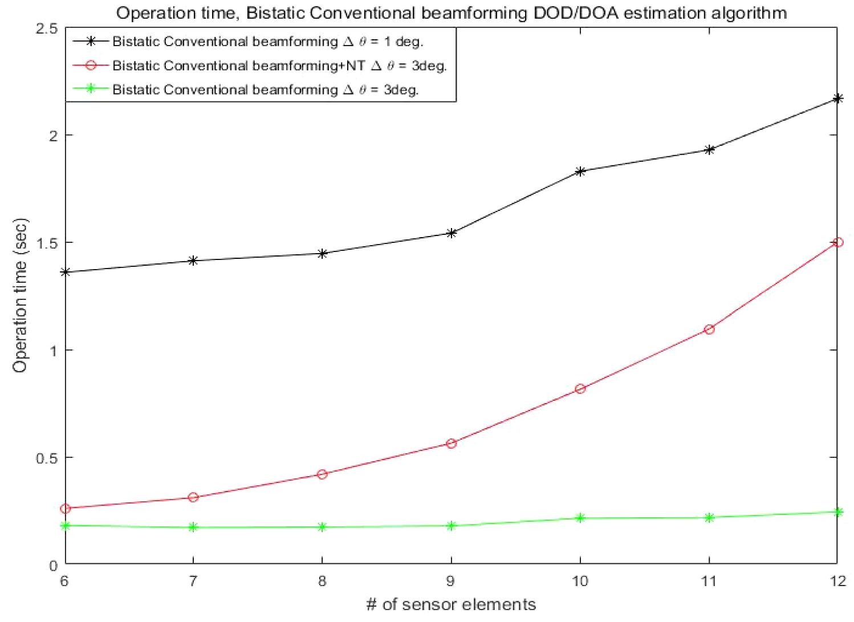 Improvement of DOD/DOA Estimation for Bistatic MIMO Radar | SpringerLink
