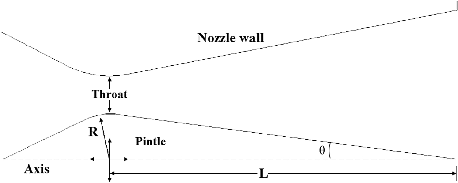 Conceptual Aerodynamic Design of Pintle Nozzle for Variable