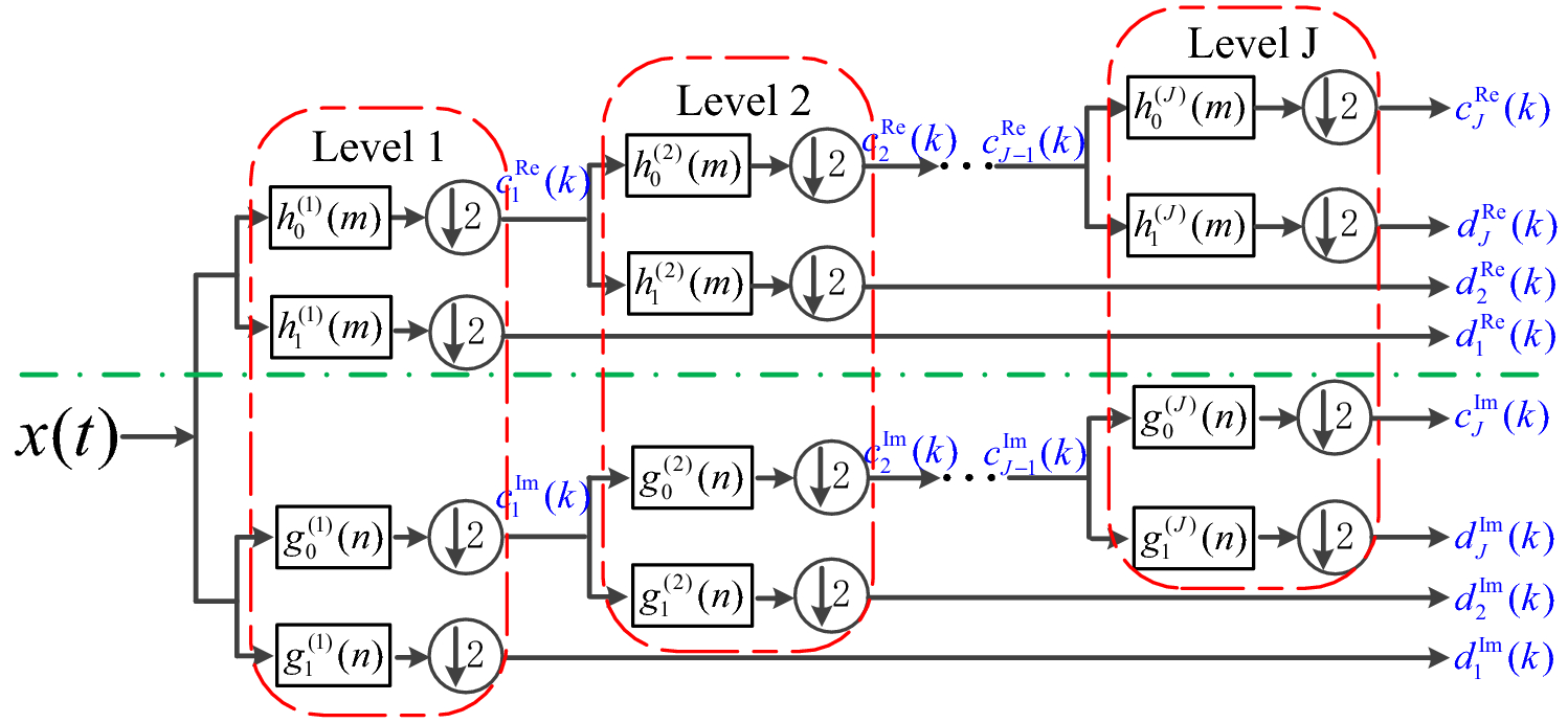 Dual-Tree Complex Wavelet Transform and SVD-Based