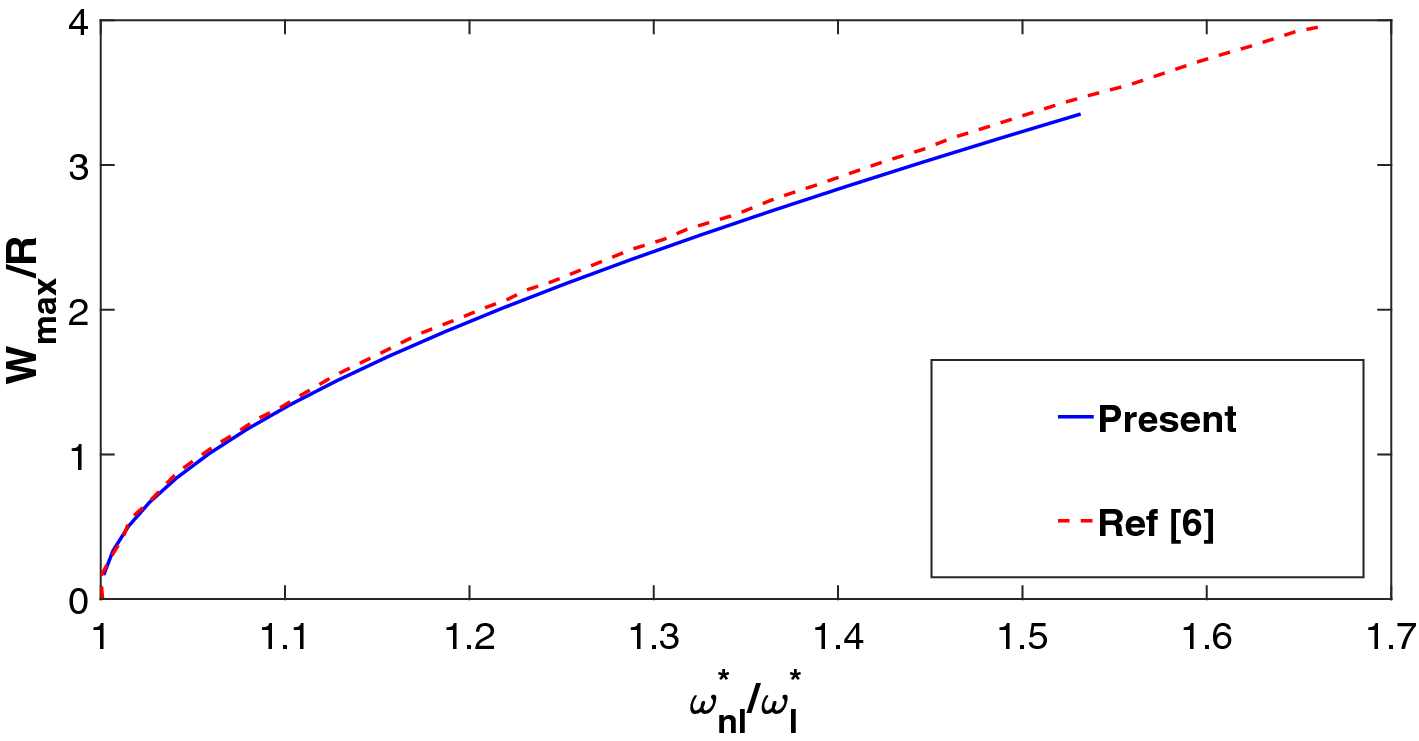 A Multimode Approach to Geometrically Non-linear Forced