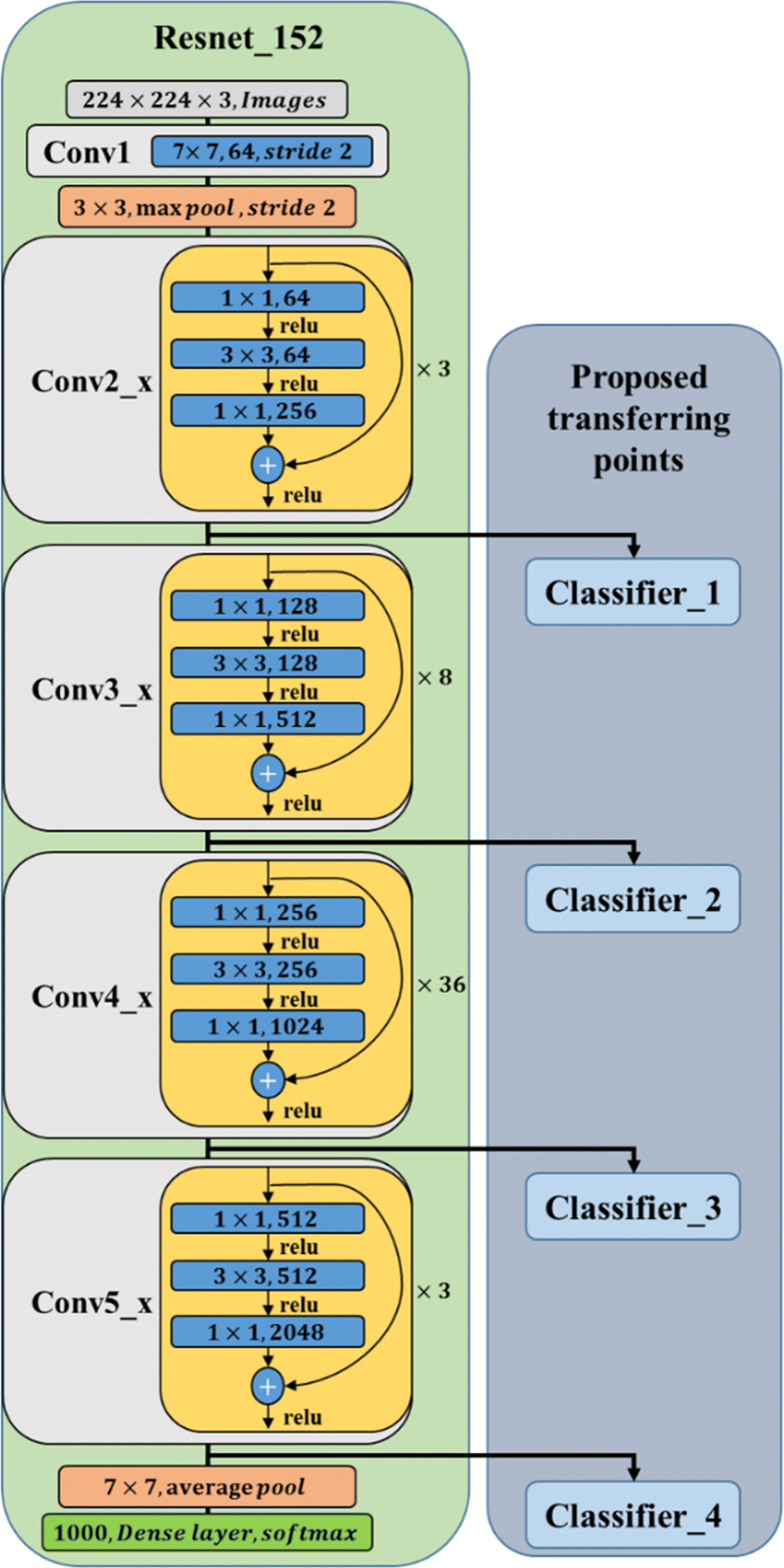 Transfer Learning Using Deep Neural Networks for Classification of
