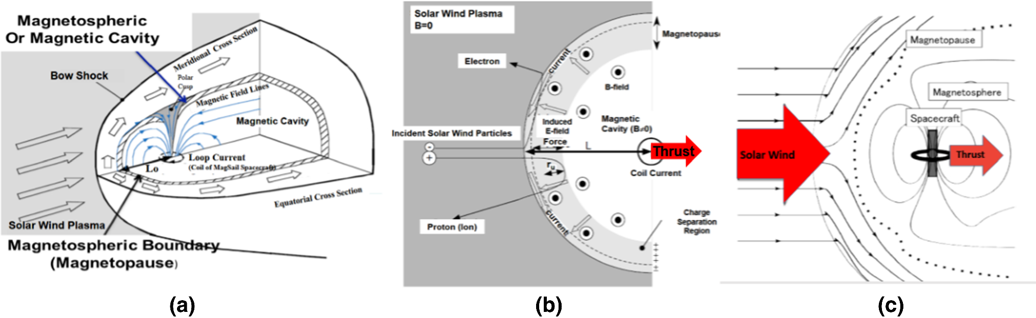 Review Of Solar Magnetic Sailing Configurations For Space Travel Wind Diagram Direction The Open Image In New Window