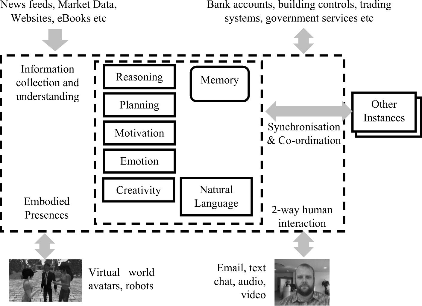 Digital Immortality and Virtual Humans | SpringerLink