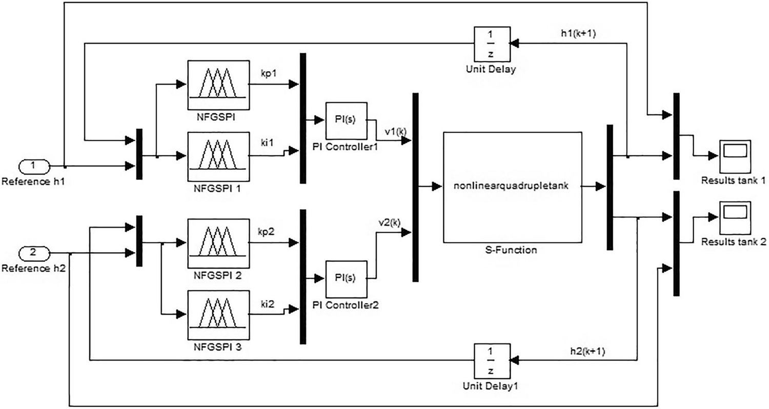 Decentralized Neuro Fuzzy Controllers Of Nonlinear Quadruple Tank P Controller Circuit Diagram Open Image In New Window