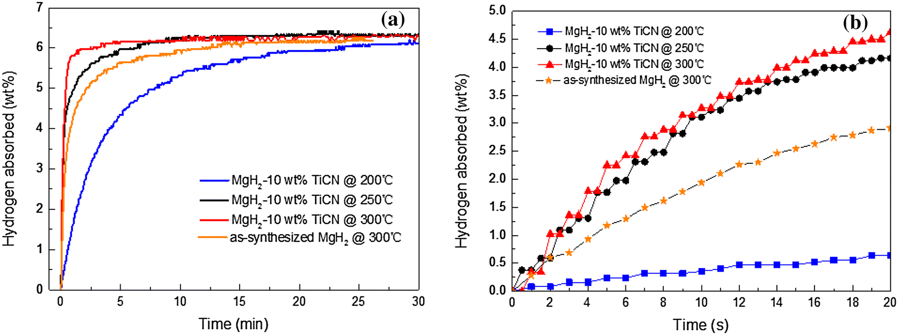 Improved hydrogen storage properties of MgH2 by the addition