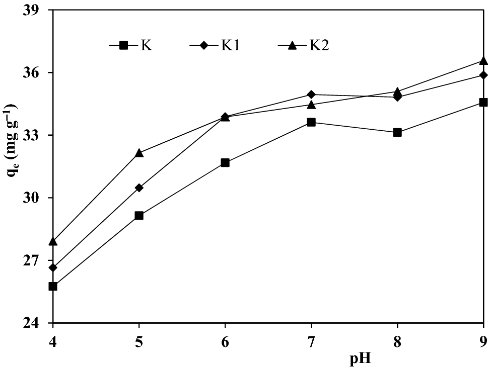 Removal Of Hazardous Basic Dyes From Aqueous Solution By Adsorption