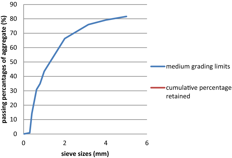 Compressive strength of concrete with palm kernel shell as a