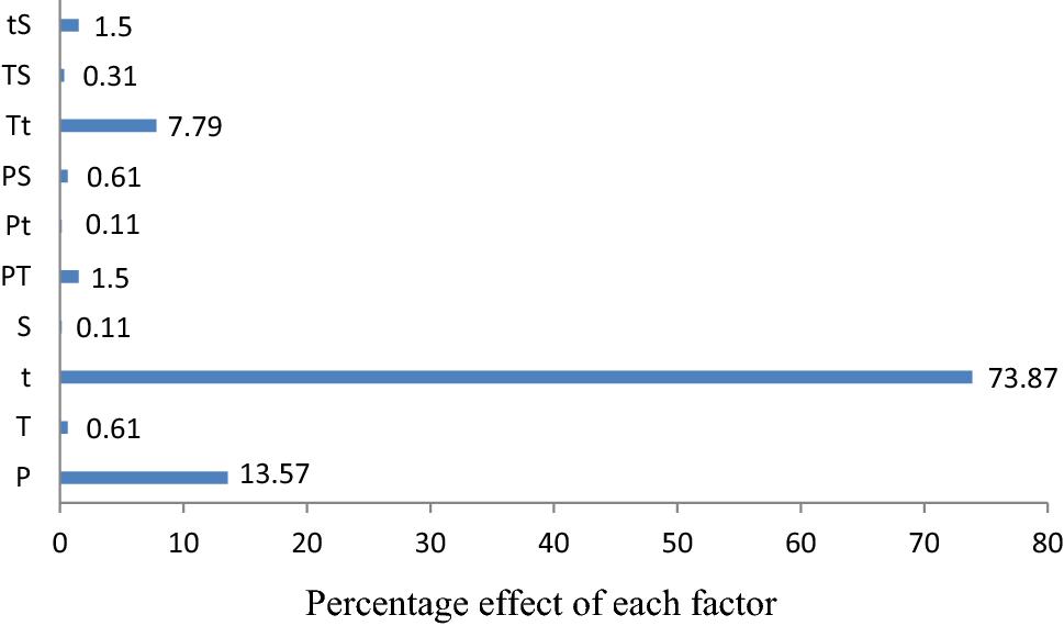 Optimization of oil extraction from Leucaena leucocephala