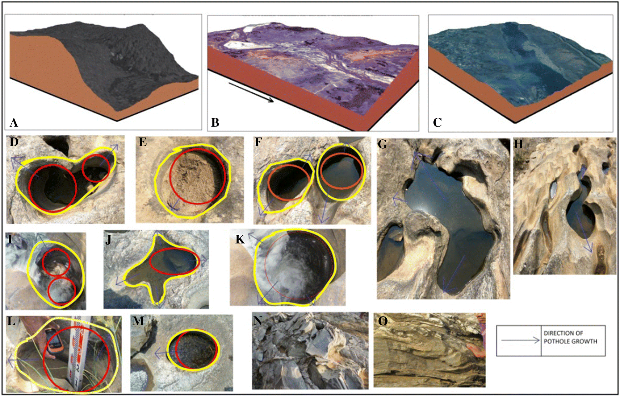 Dynamic of channel potholes on Precambrian geological sites