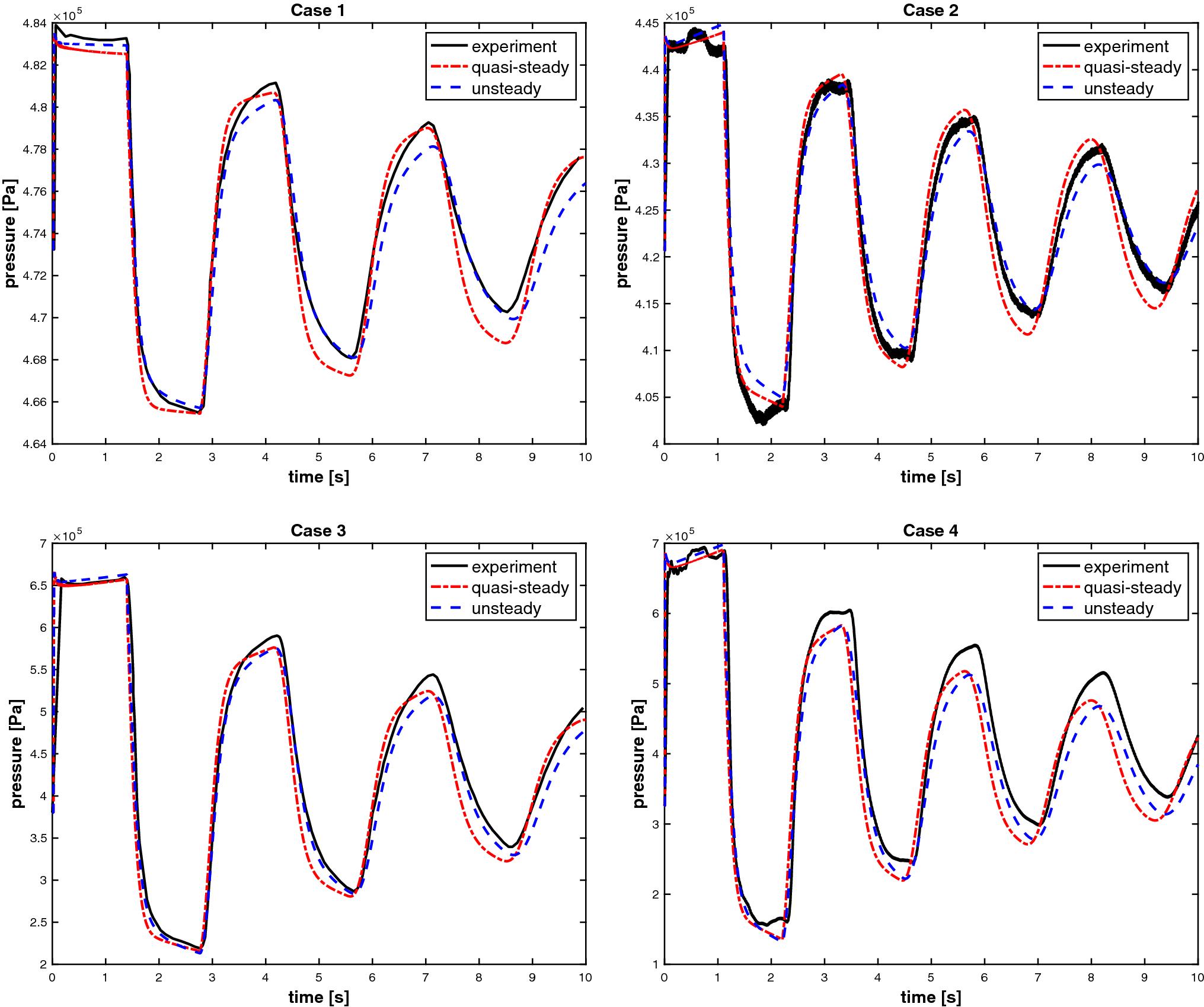 Simulation of unsteady flow in viscoelastic pipes | SpringerLink
