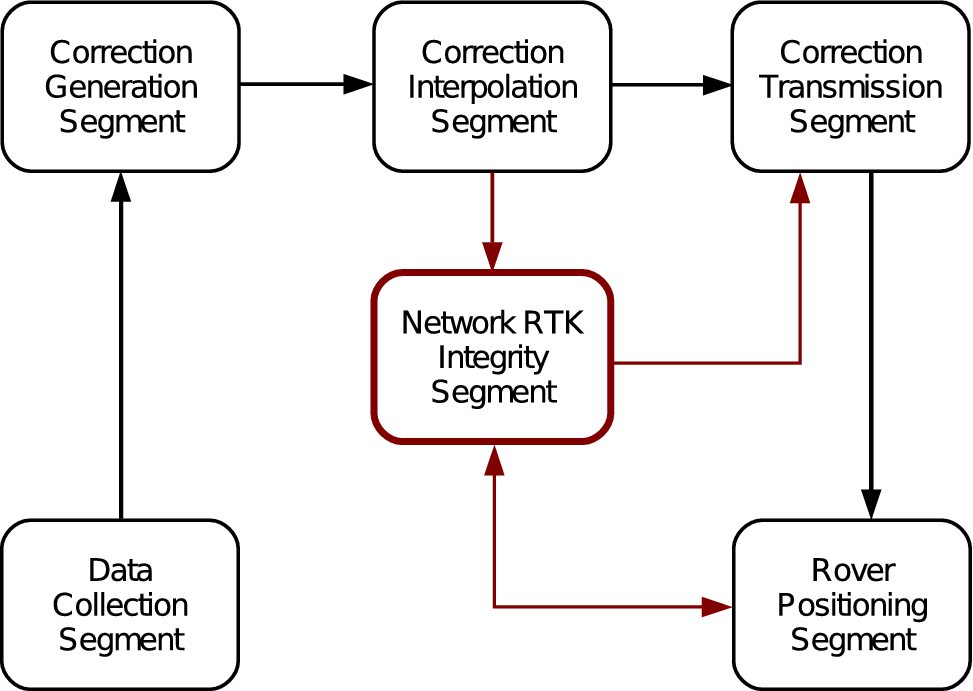 Network real-time kinematic data screening by means of multivariate