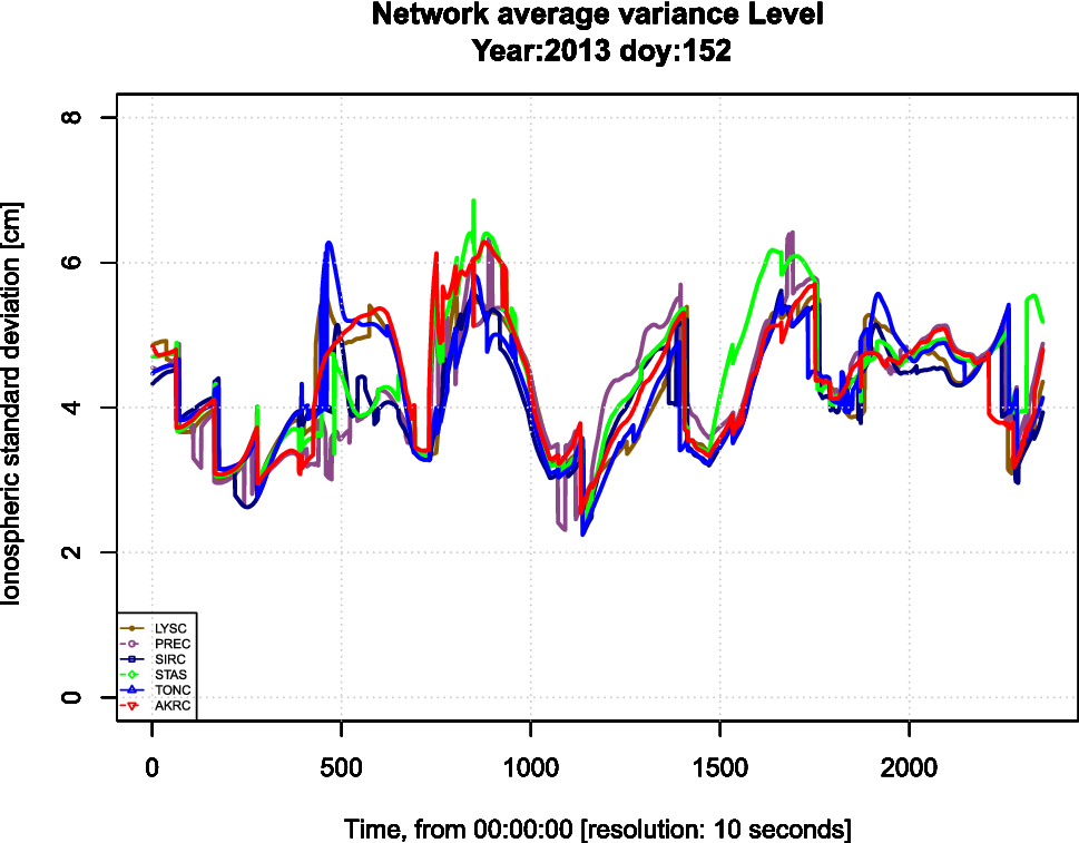 Network real-time kinematic data screening by means of