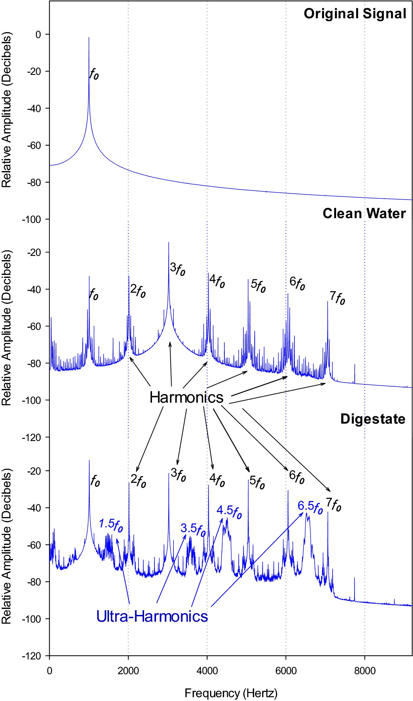 Sound enhances wastewater degradation and improves anaerobic