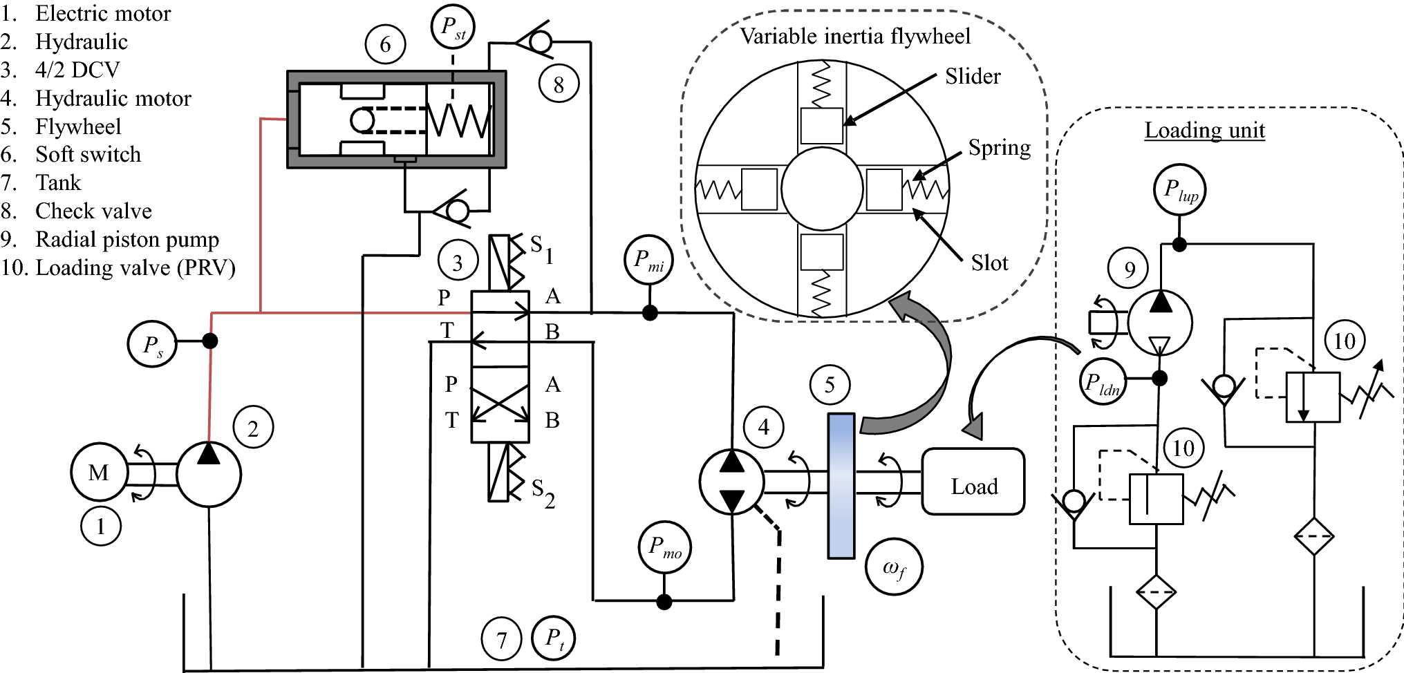Influence of variable inertia flywheel and soft switching on