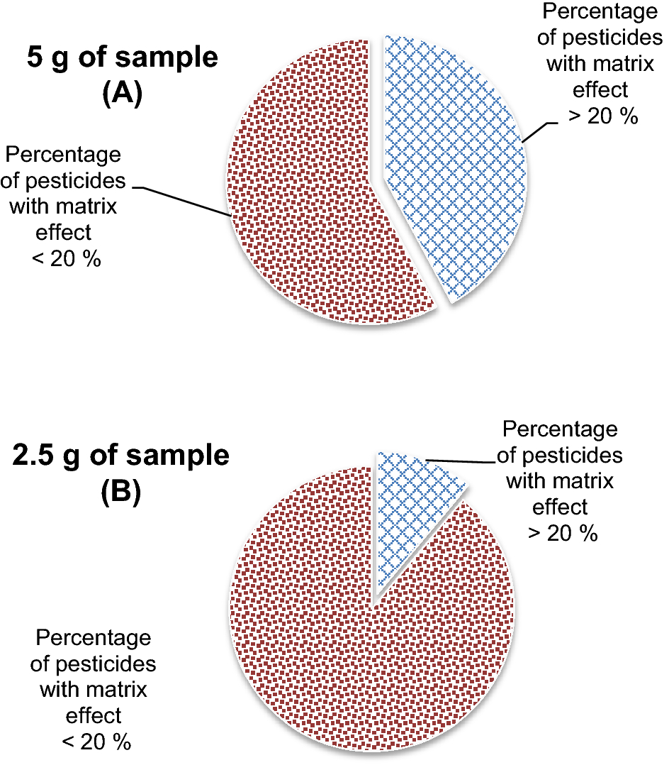 Analytical methods for the routinely evaluation of pesticide