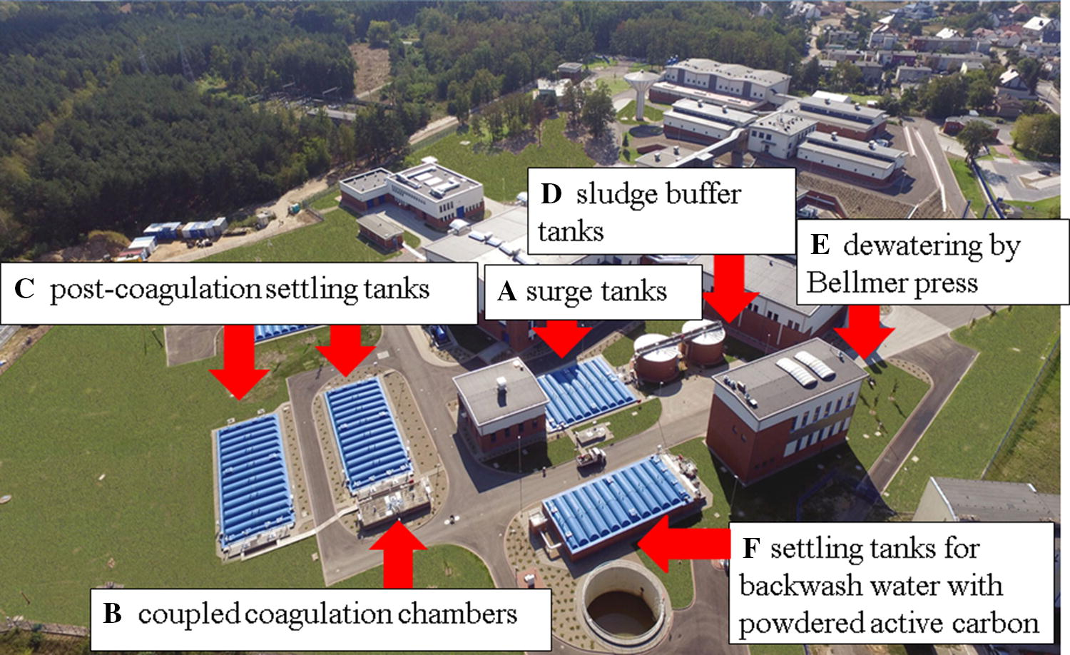 The properties of sludge formed as a result of coagulation