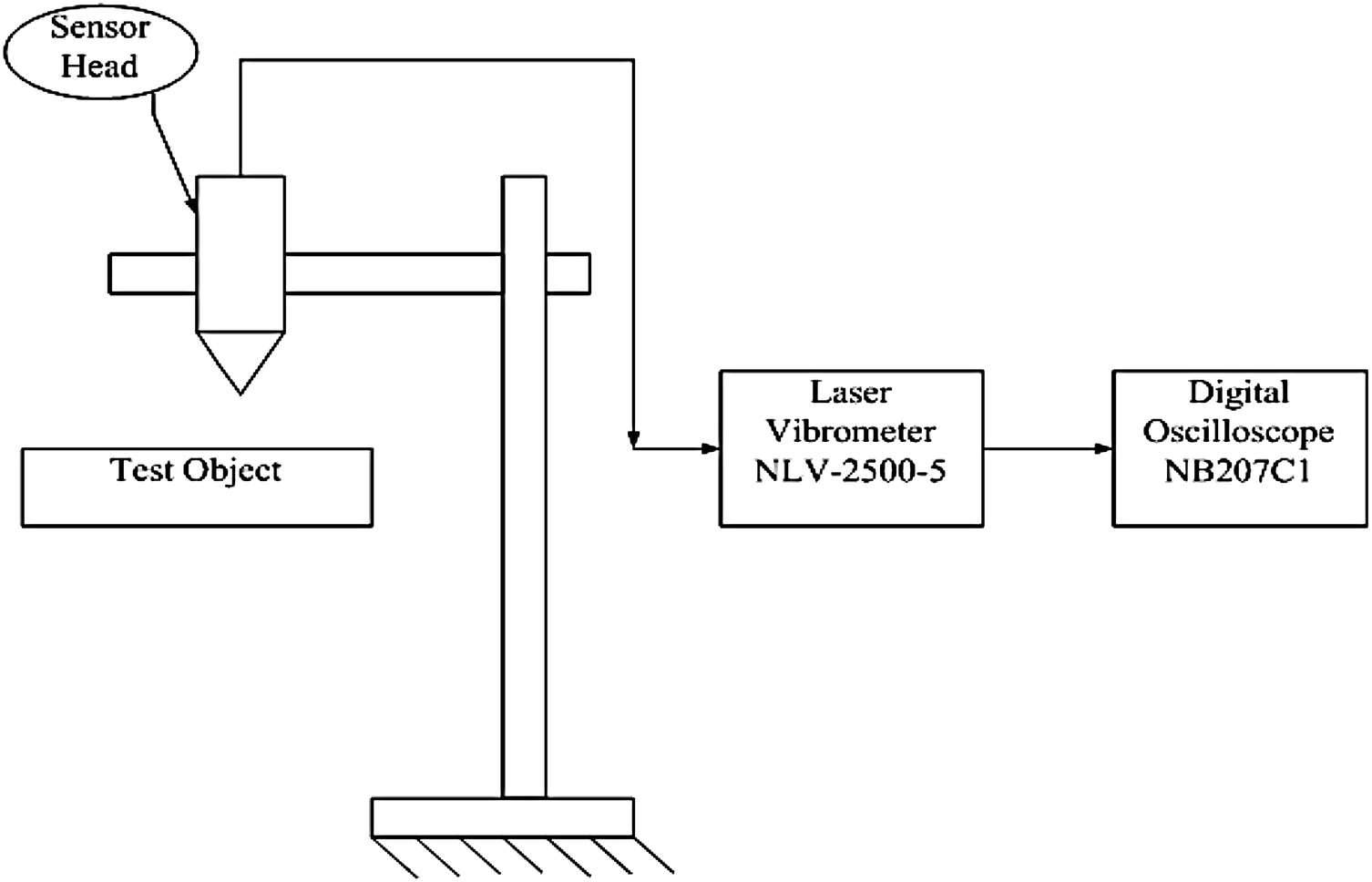 Experimental modal analysis using laser vibrometer and