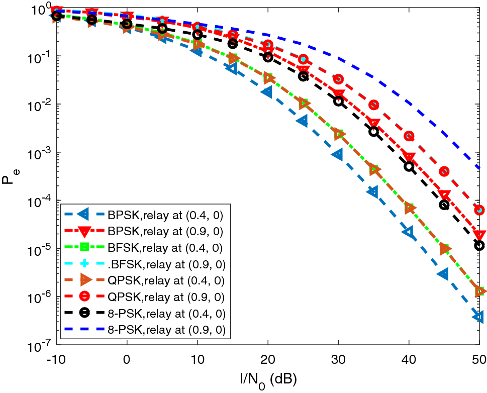 Error analysis of dual-hop DF relayed underlay cognitive
