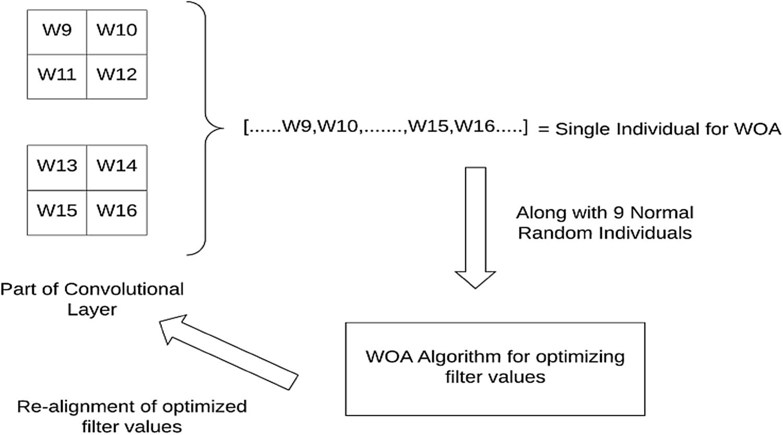 Texture classification using convolutional neural network