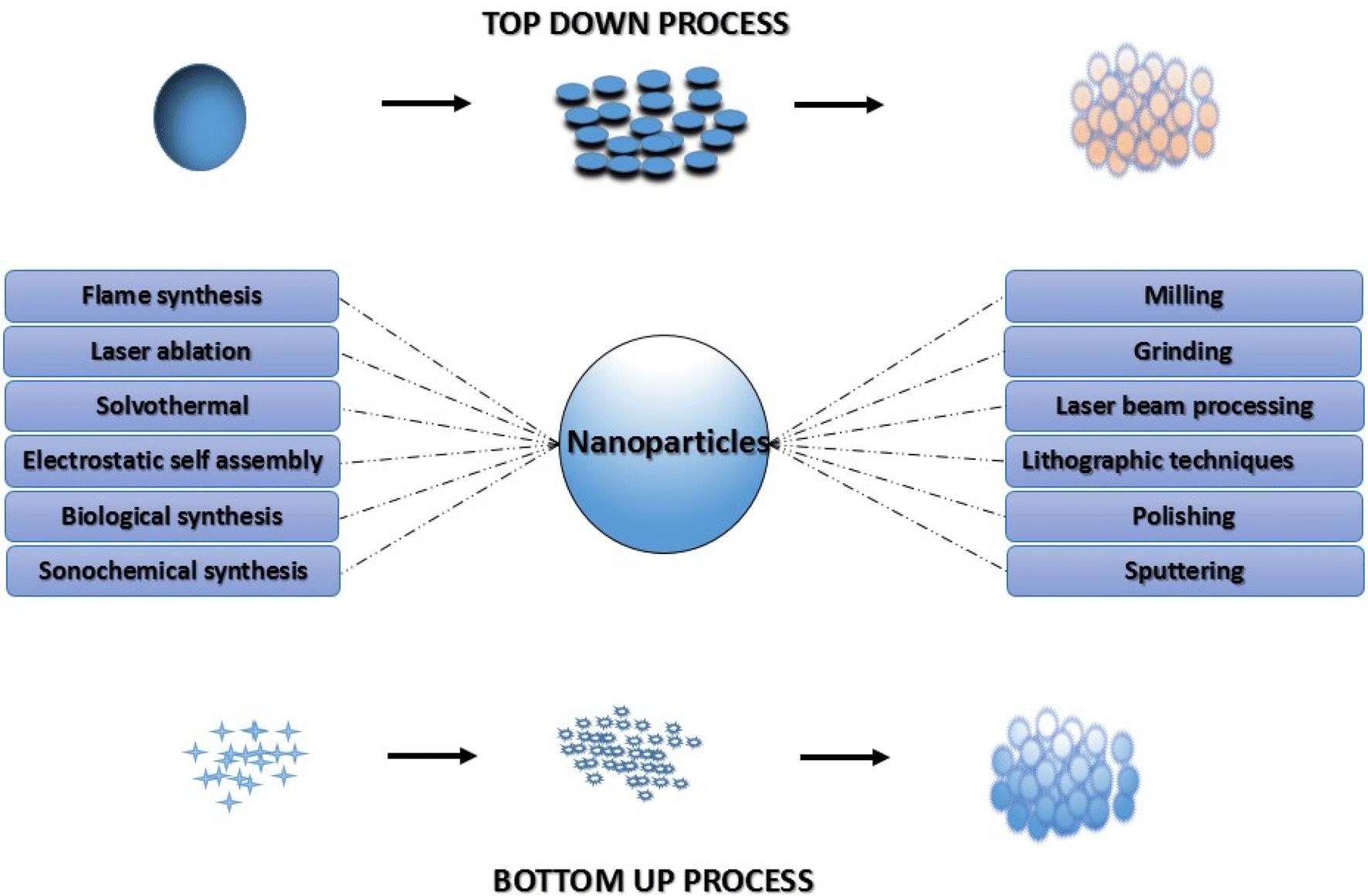 Bio-nanobactericides: an emanating class of nanoparticles
