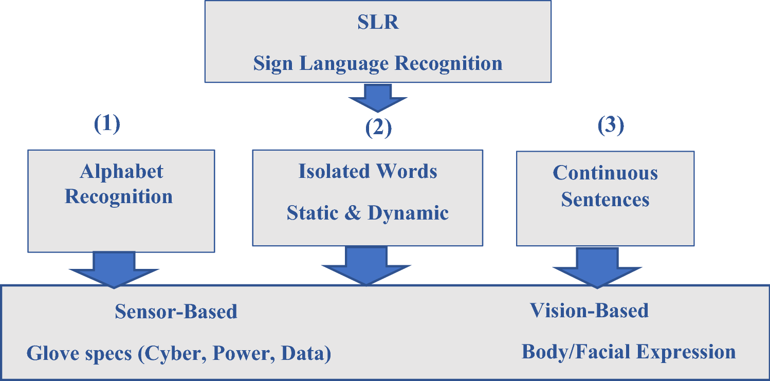 Supervised learning classifiers for Arabic gestures
