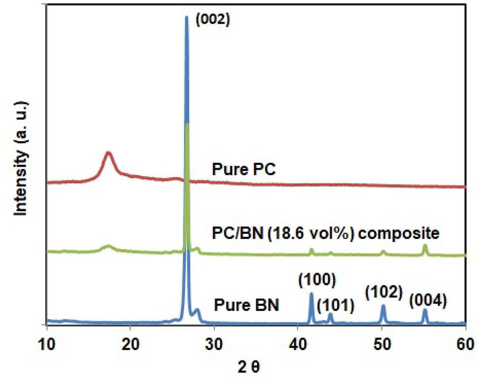 Polycarbonate–hexagonal boron nitride composites with better