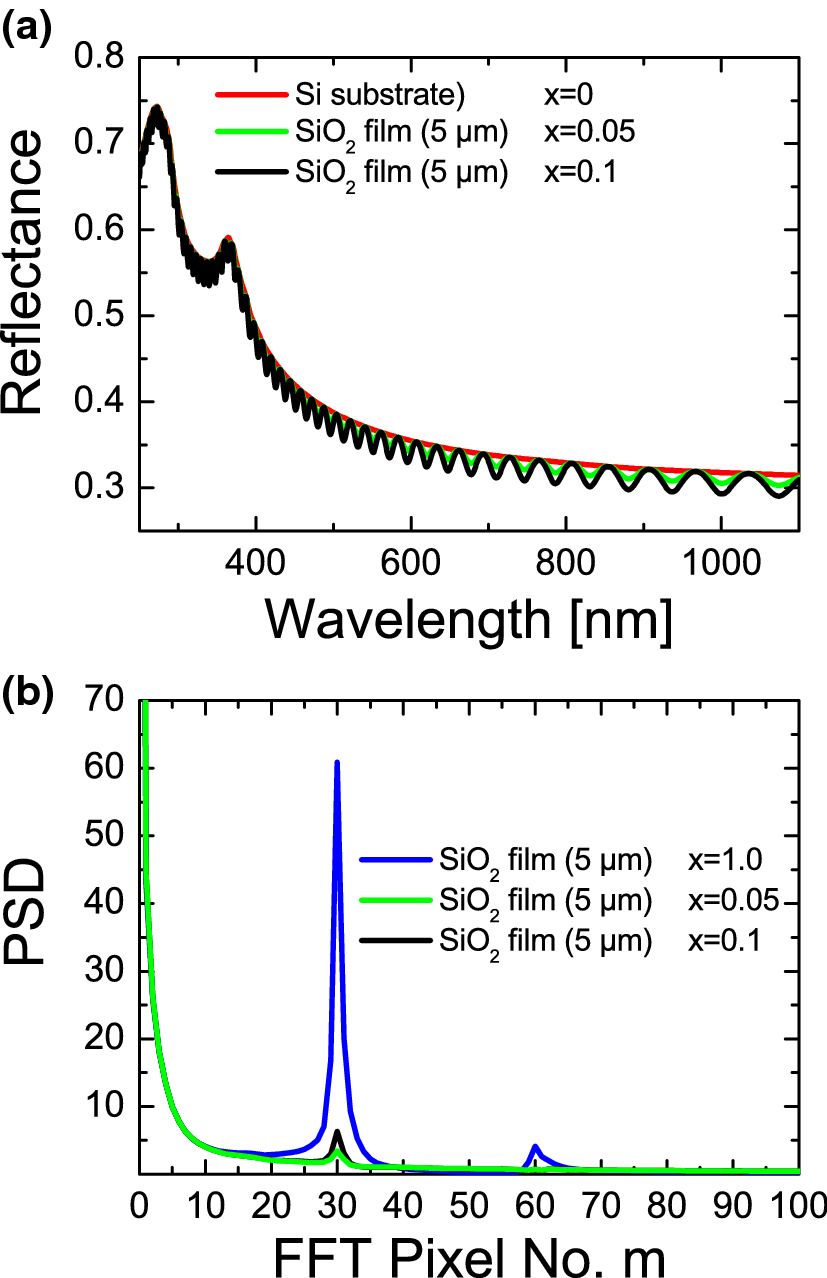 On the use of fast Fourier transform for optical layer