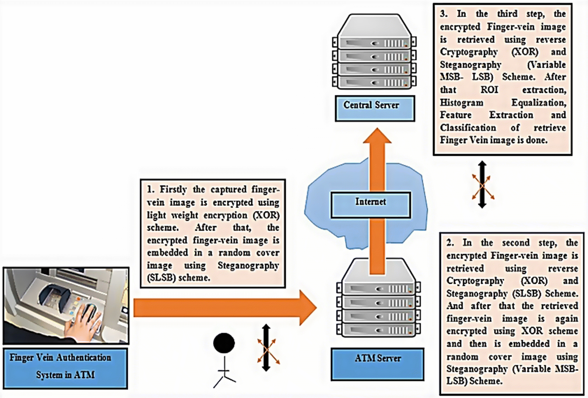 Design and implementation of secure ATM system using machine
