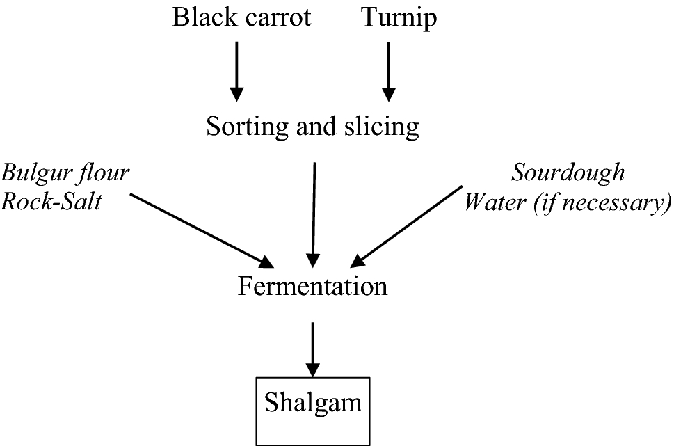 Investigation of removal of anthocyanin in turnip juice wastewater