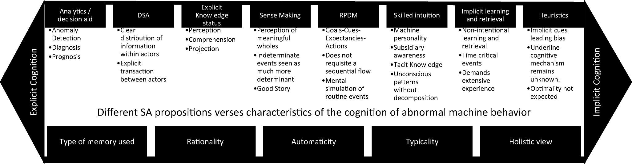 Modelling human cognition of abnormal machine behaviour