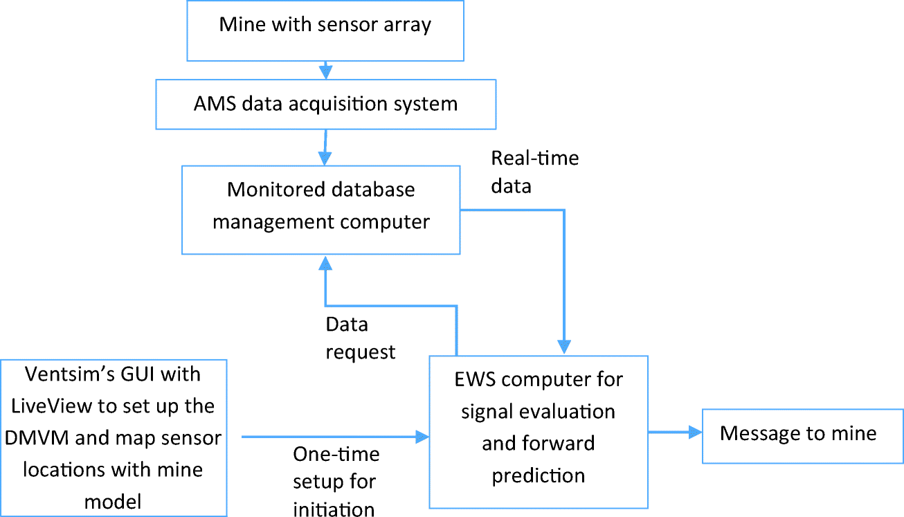 Dynamic Models in Atmospheric Monitoring Signal Evaluation