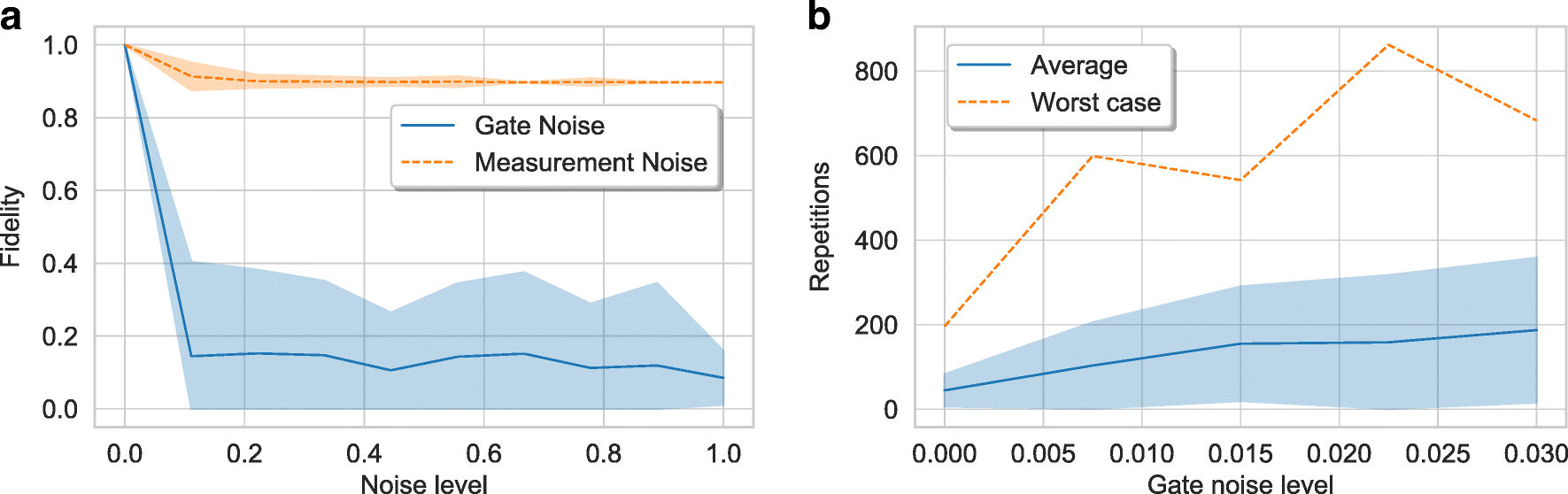 Bayesian deep learning on a quantum computer   SpringerLink
