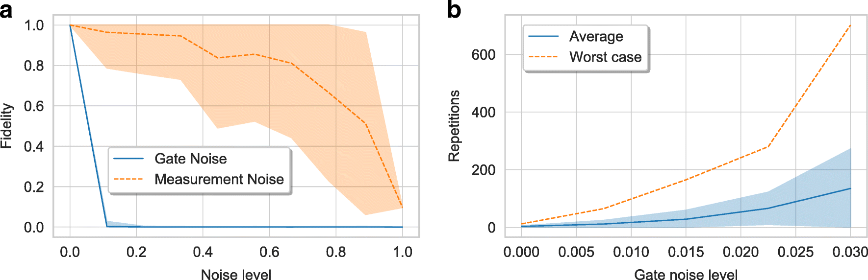 Bayesian deep learning on a quantum computer | SpringerLink