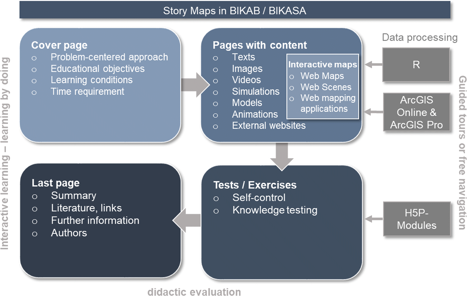 Using Interactive Story Maps Enriched by Direct Knowledge