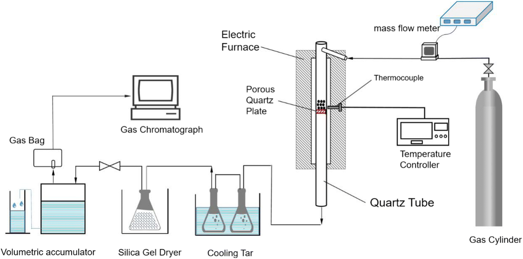 Biochar And Pyrolytic Gas Properties From Pyrolysis Of Simulated Municipal Solid Waste  Smsw