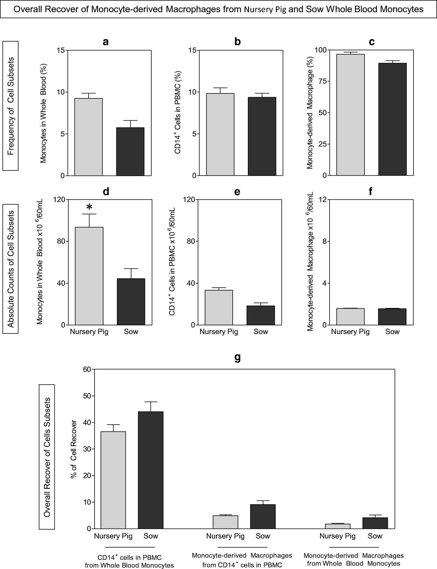 Phenotypic characterization of swine peripheral blood