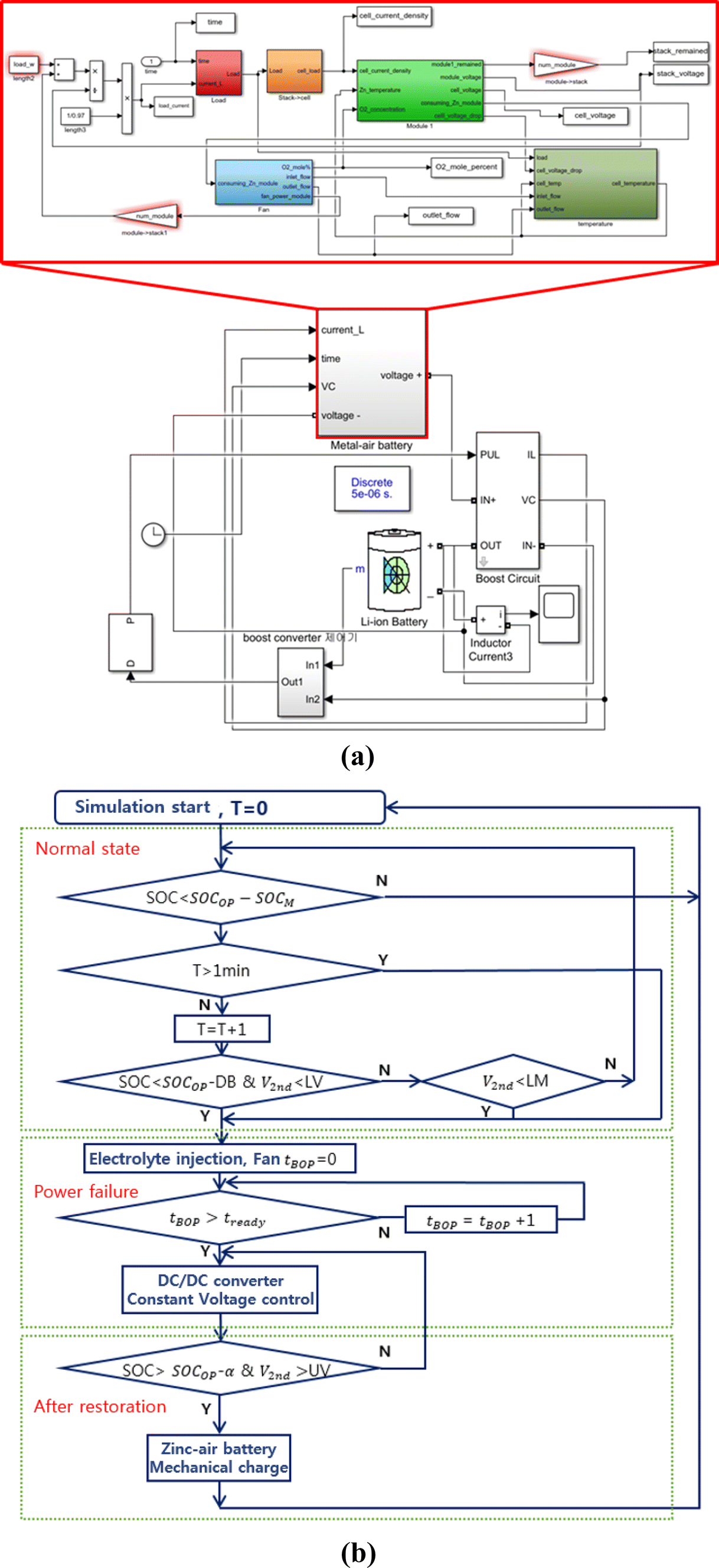 A study on the application of metal–air battery to large size