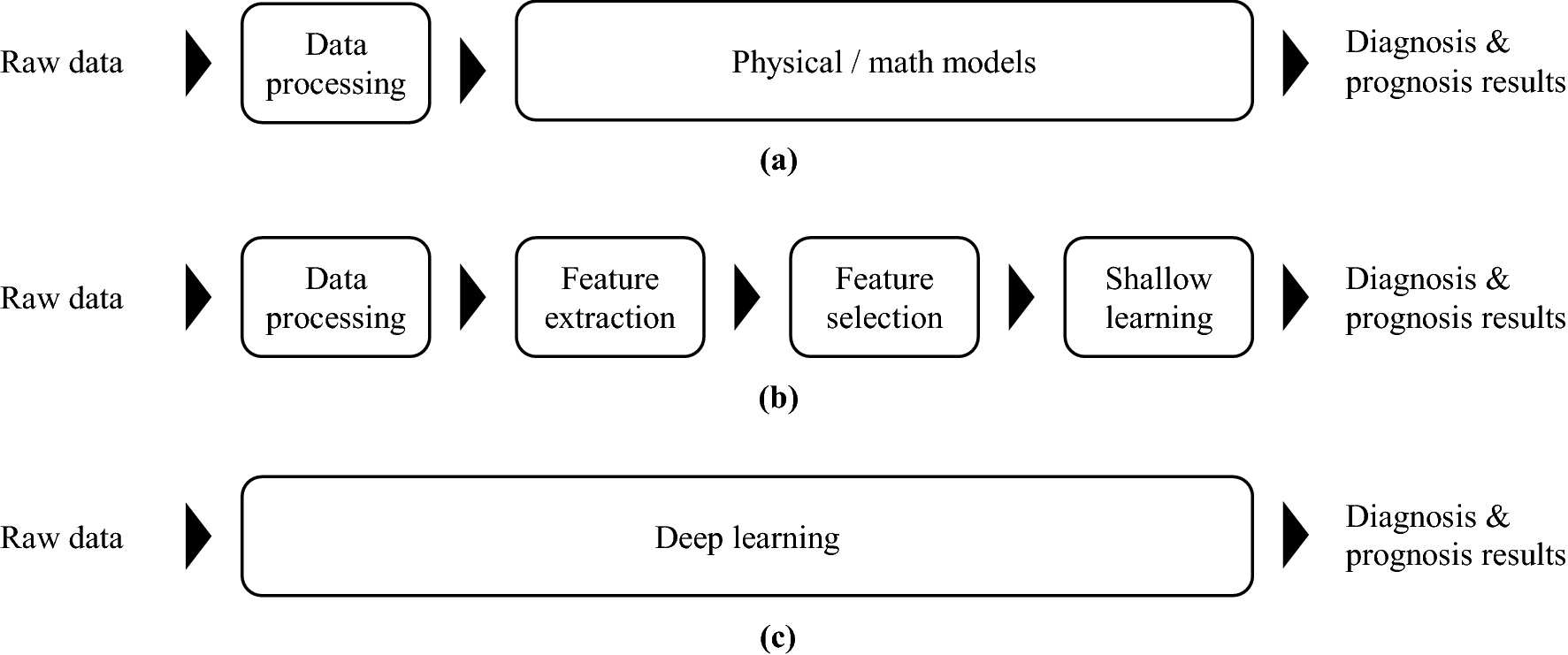 A comprehensive review of artificial intelligence-based