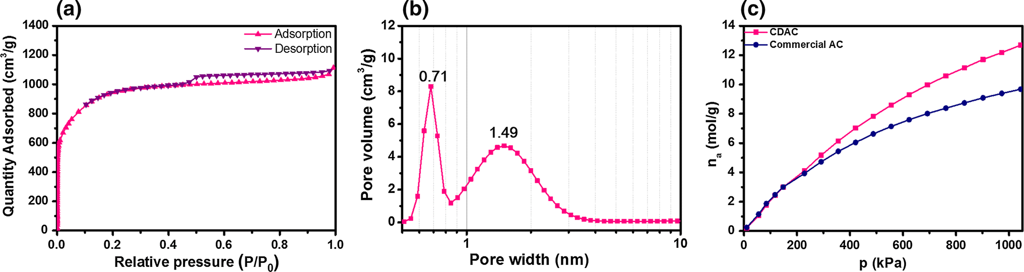 Chlorella-derived activated carbon with hierarchical pore