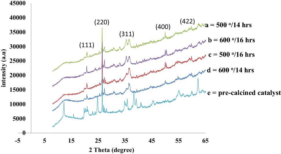 Optimization of bi-metallic (Fe–Co) catalyst on kaolin support for