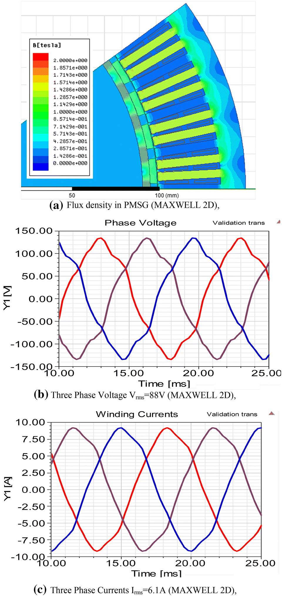 Detailed Design Procedures for PMSG Direct-Driven by Wind