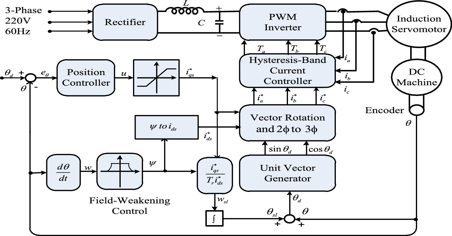 Adaptive Wavelet Cmac Tracking Control For Induction Servomotor Mimicdiagramofthreephaseinverter Open Image In New Window