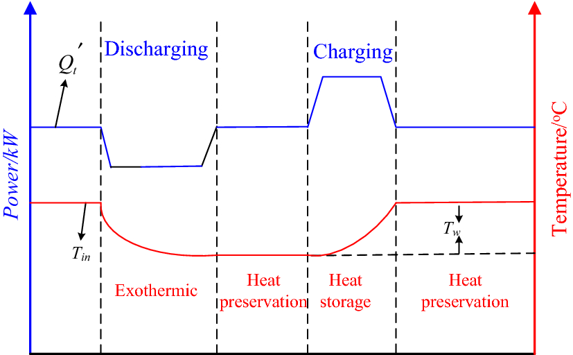 Optimal Dispatch for a Combined Cooling, Heating and Power