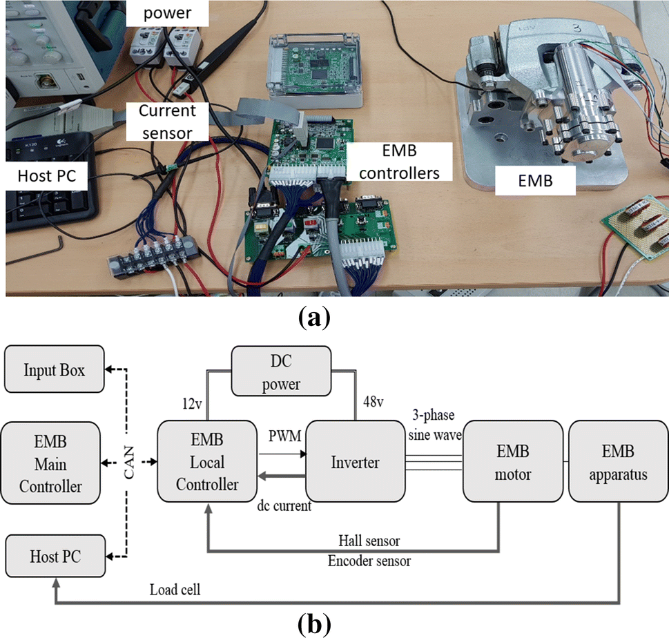 Accurate State Estimation for Electro-Mechanical ke ... on