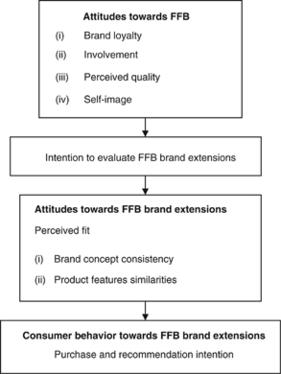 eeb8d5b4cd9f1 Fast fashion brand extensions: An empirical study of consumer ...