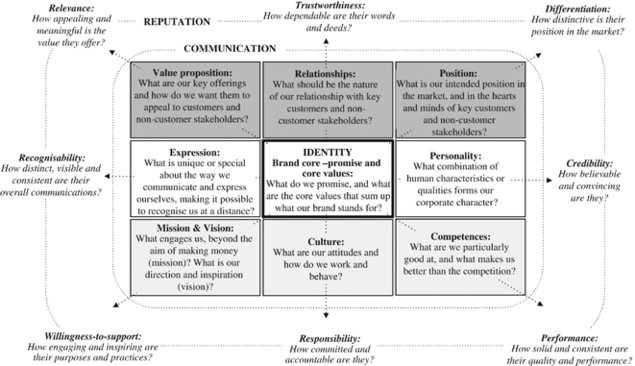 The Corporate Brand Identity and Reputation Matrix – The