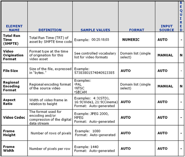 Video metadata modeling for DAM systems | SpringerLink